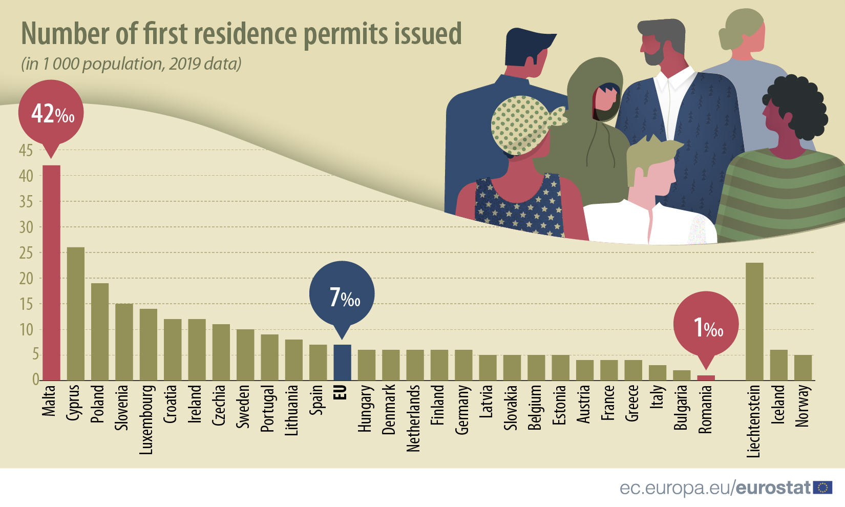 Number of first residence permits issued (in 1 000 population, 2019 data)