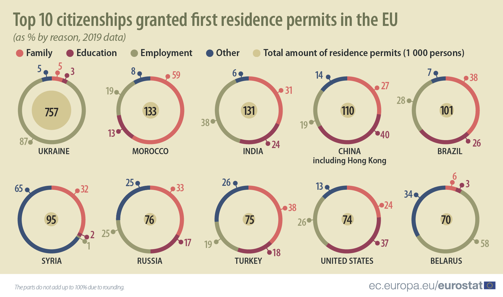 Top 10 citizenships granted first residence permits in the EU