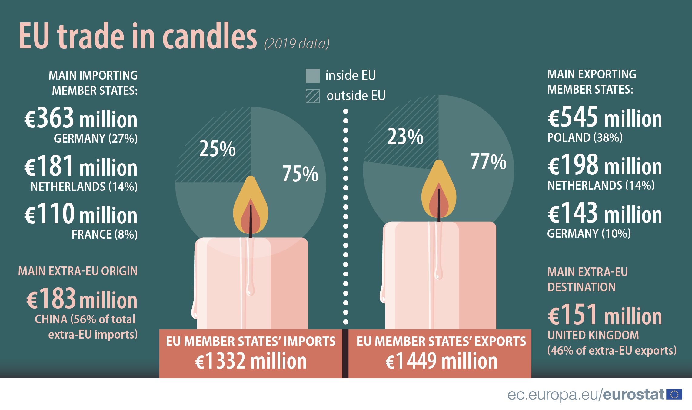 Infographic: EU trade in candles