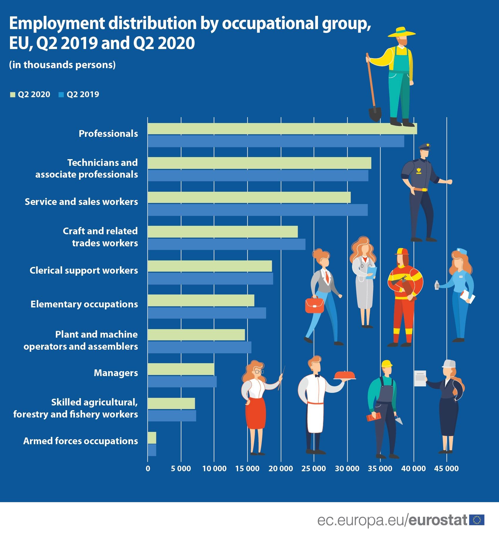 Employment by occupations and educational attainment level
