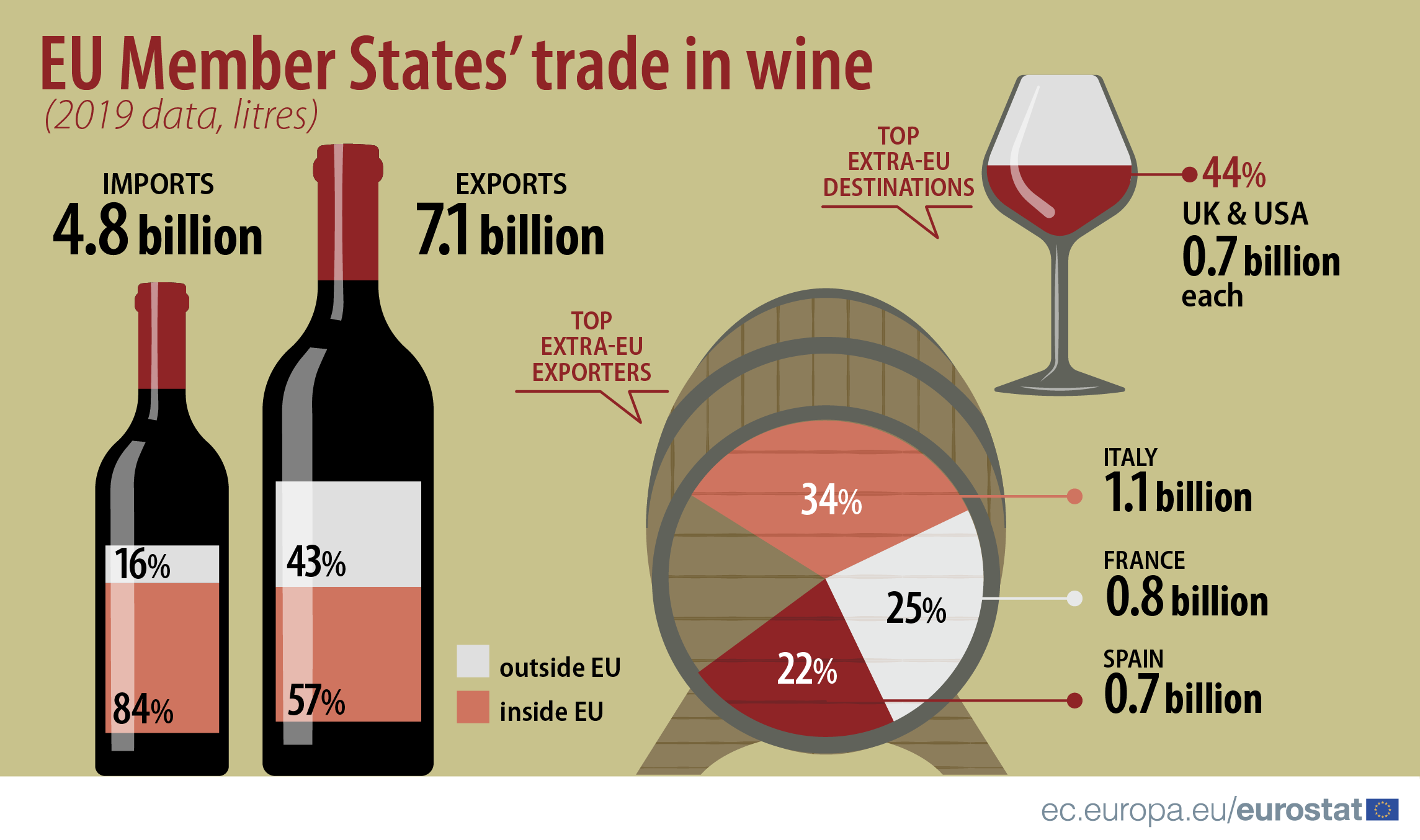 Infographic: EU Member States trade in wine