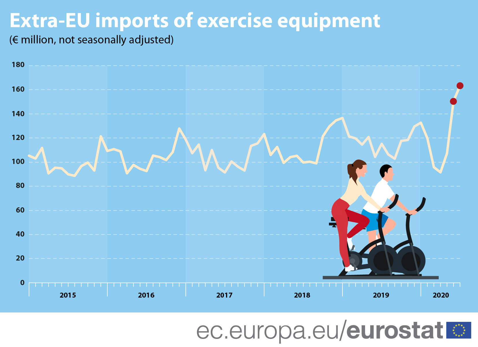 Infographic: Extra-EU imports of exercise equipment