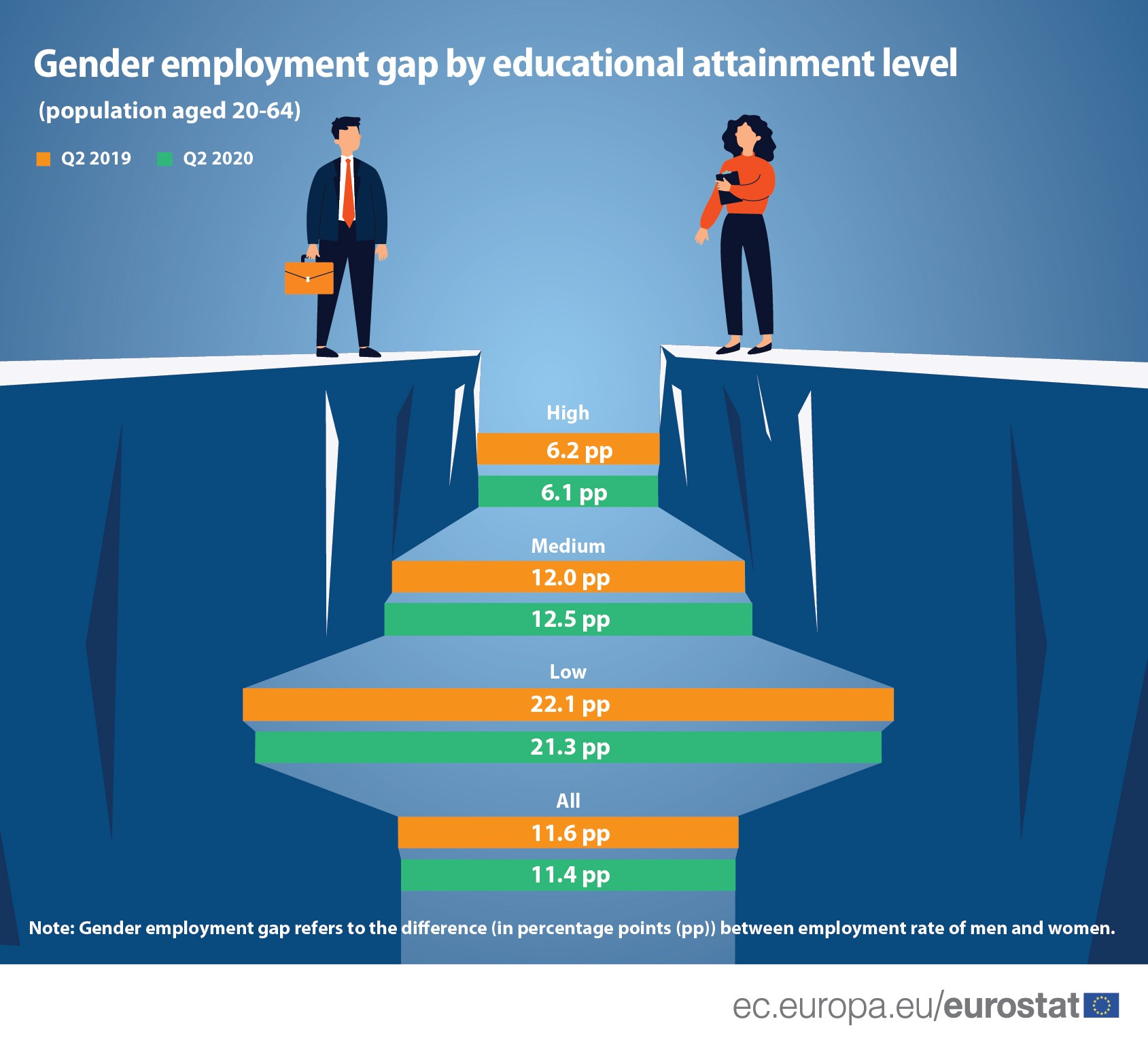 Gender employment gap by education level in Q2 2020