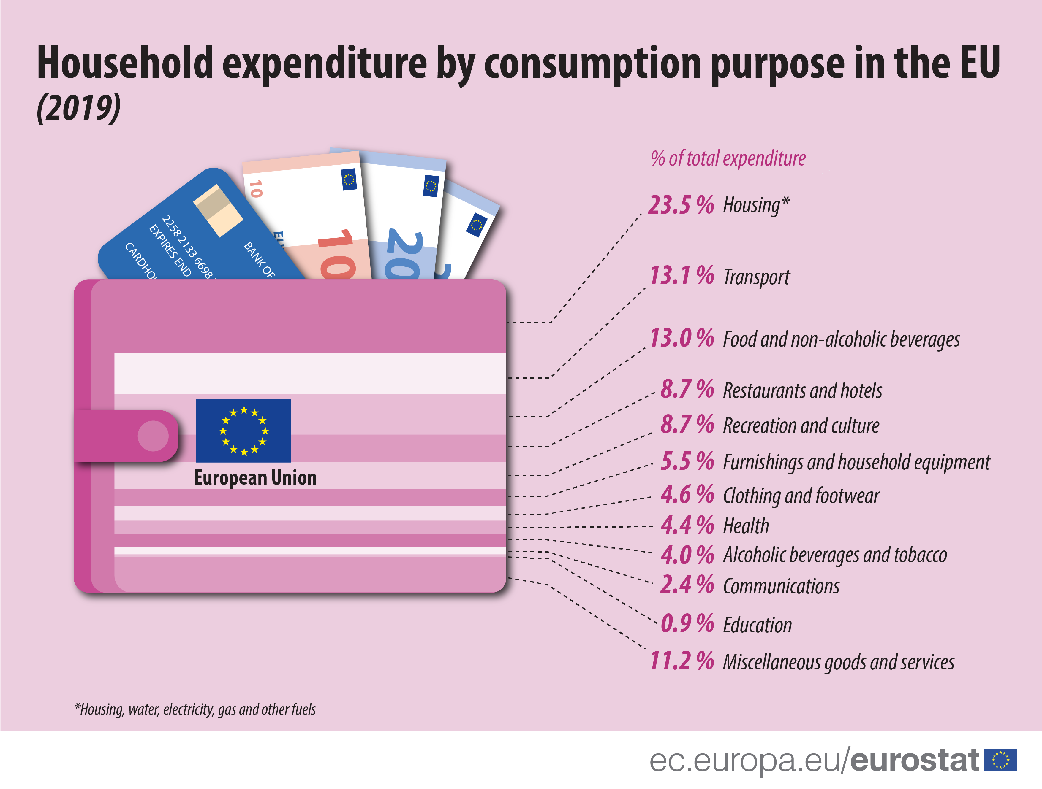 Household expenditure by consumption purpose in the EU, 2019