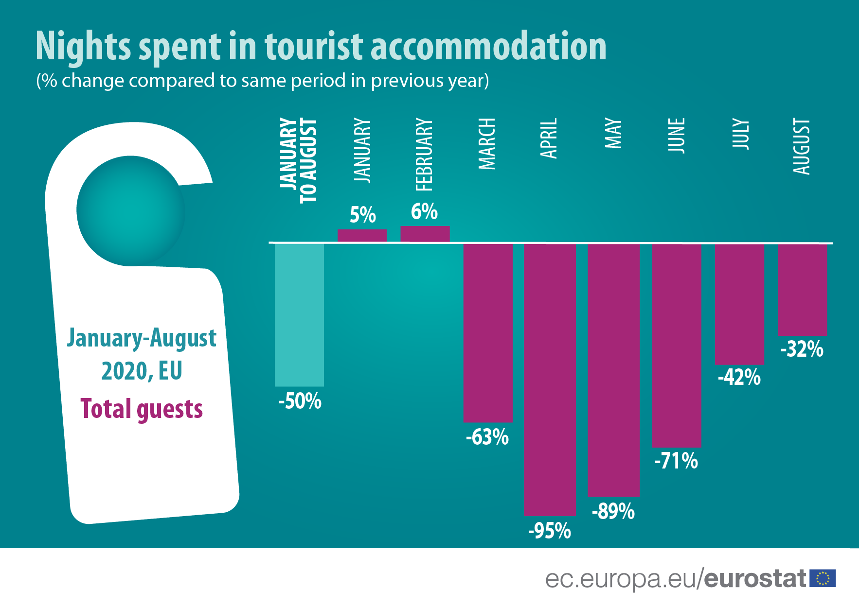 Infographic: Nights spent in tourist accommodation, 2020