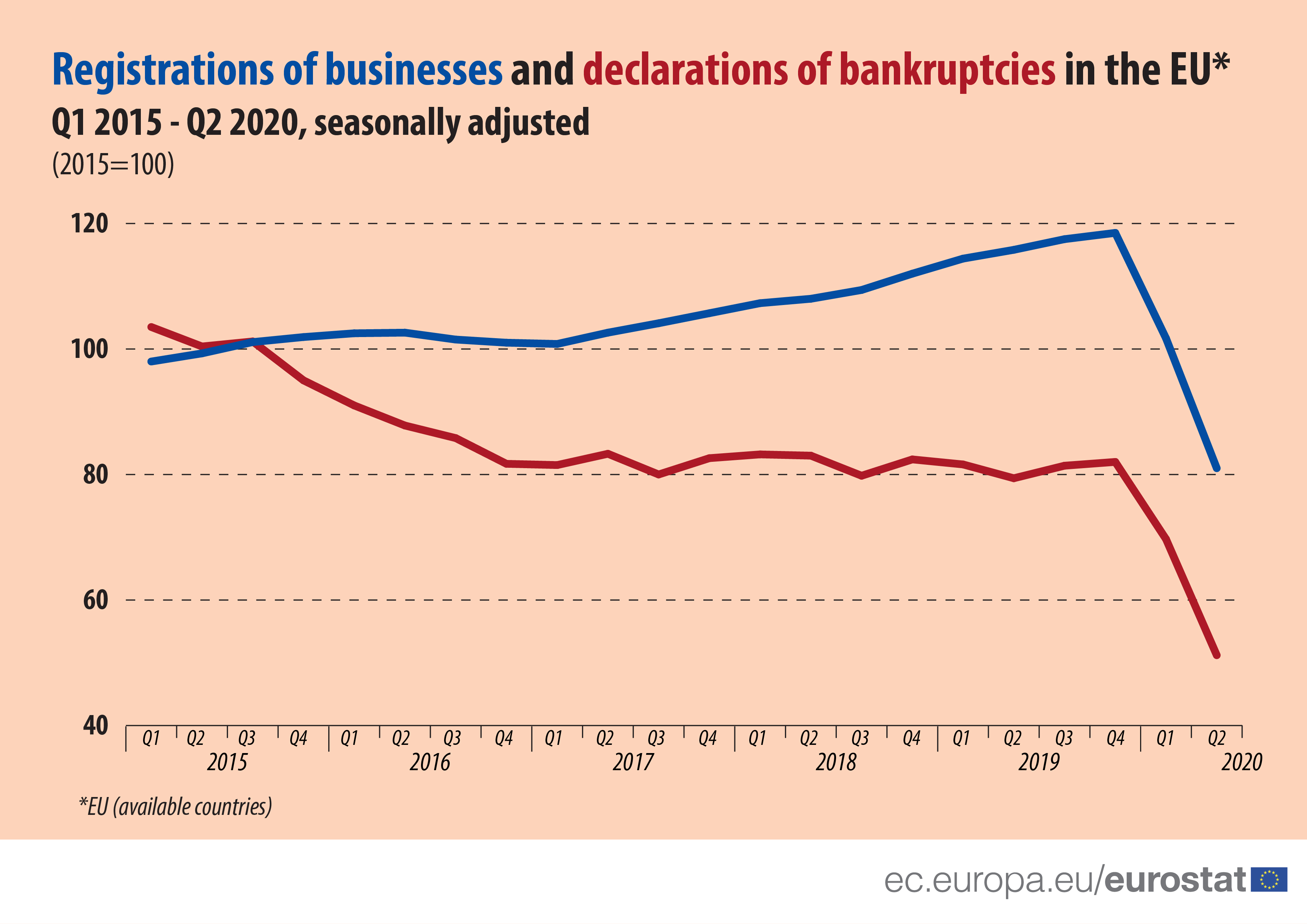 Registrations of businesses and declarations of bankruptcies in the EU