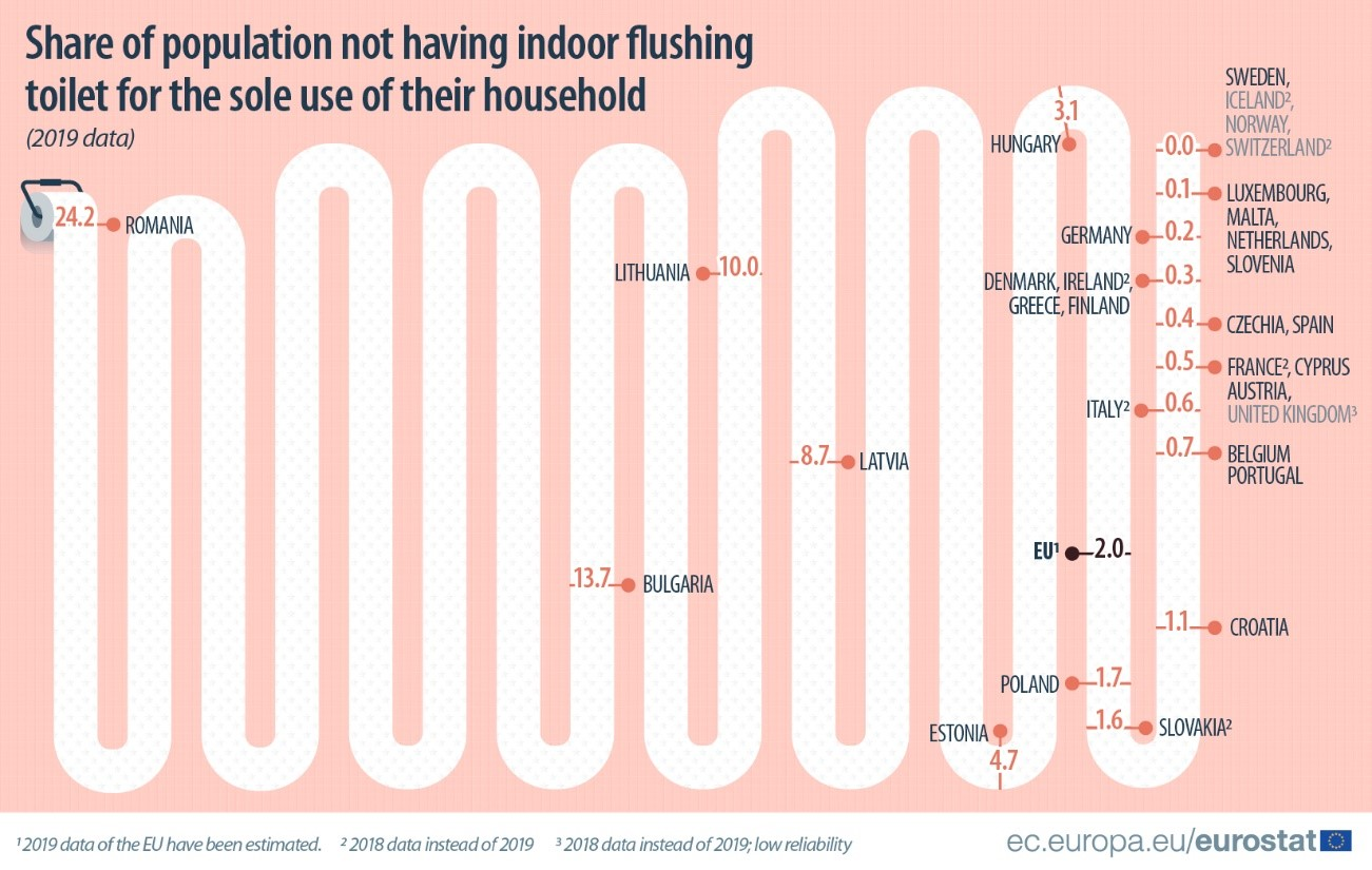 Share of population not having indoor flushing toilet for the sole use of their household (2019 data)