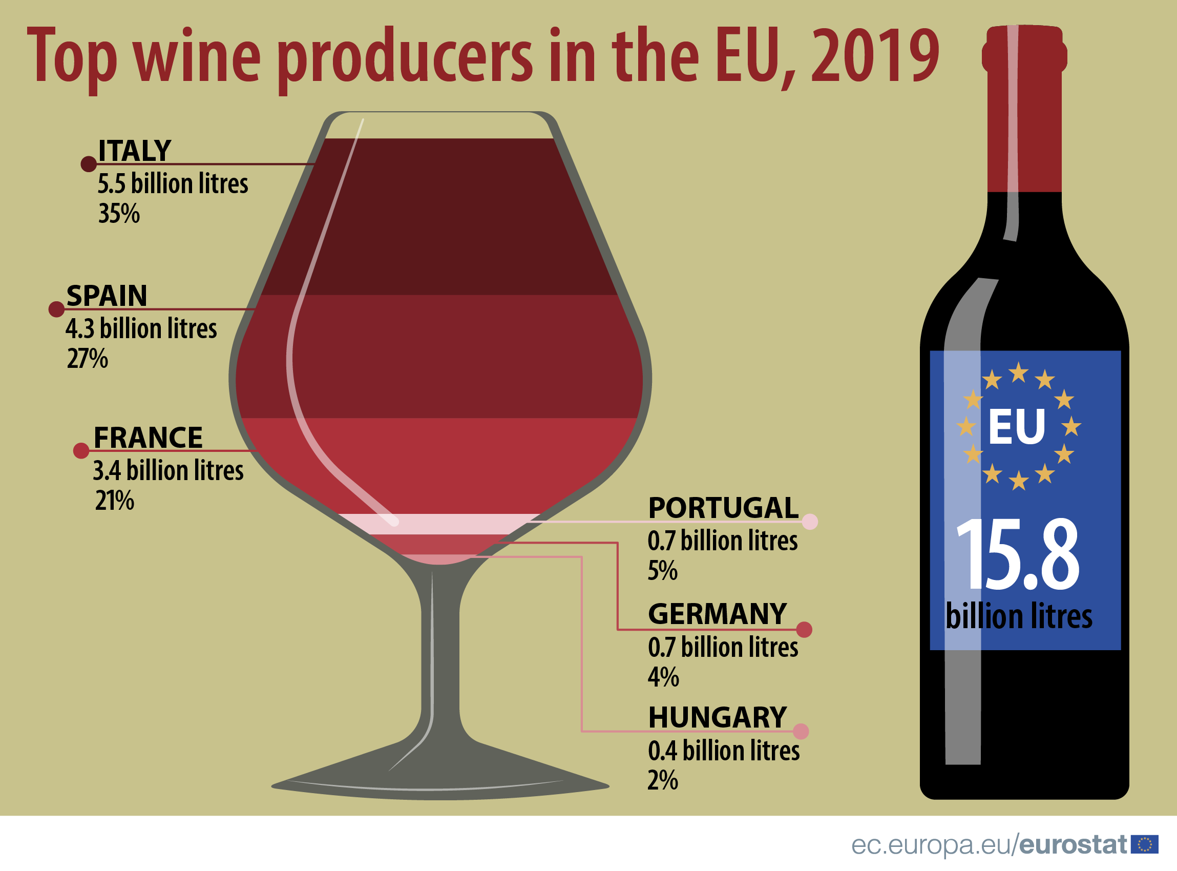 Infographic: Top wine producers in the EU, 2019