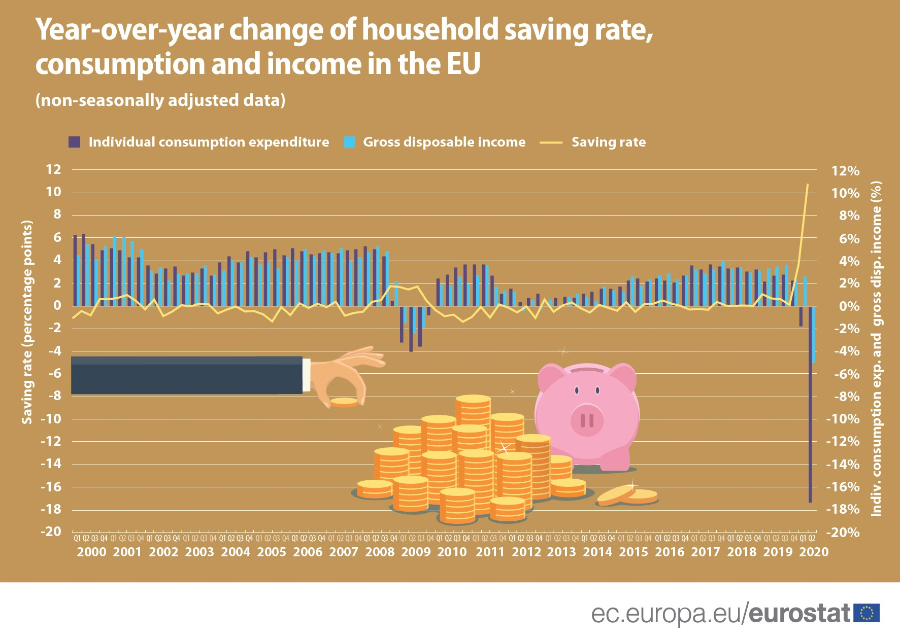 Year-over year change of household saving rate, consumption and income