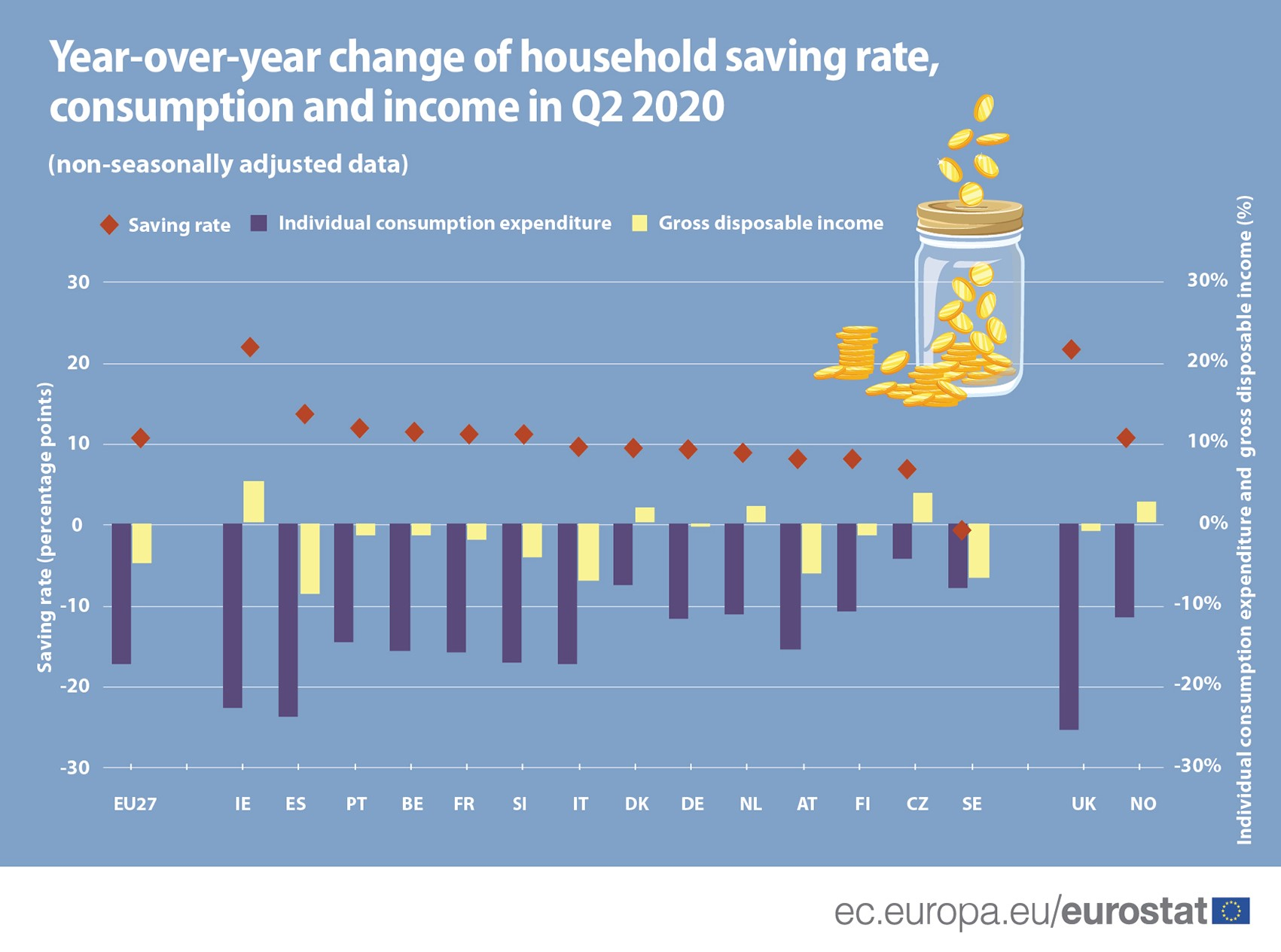 Year-over-year change of household saving rate, consumption and income in Q2 2020