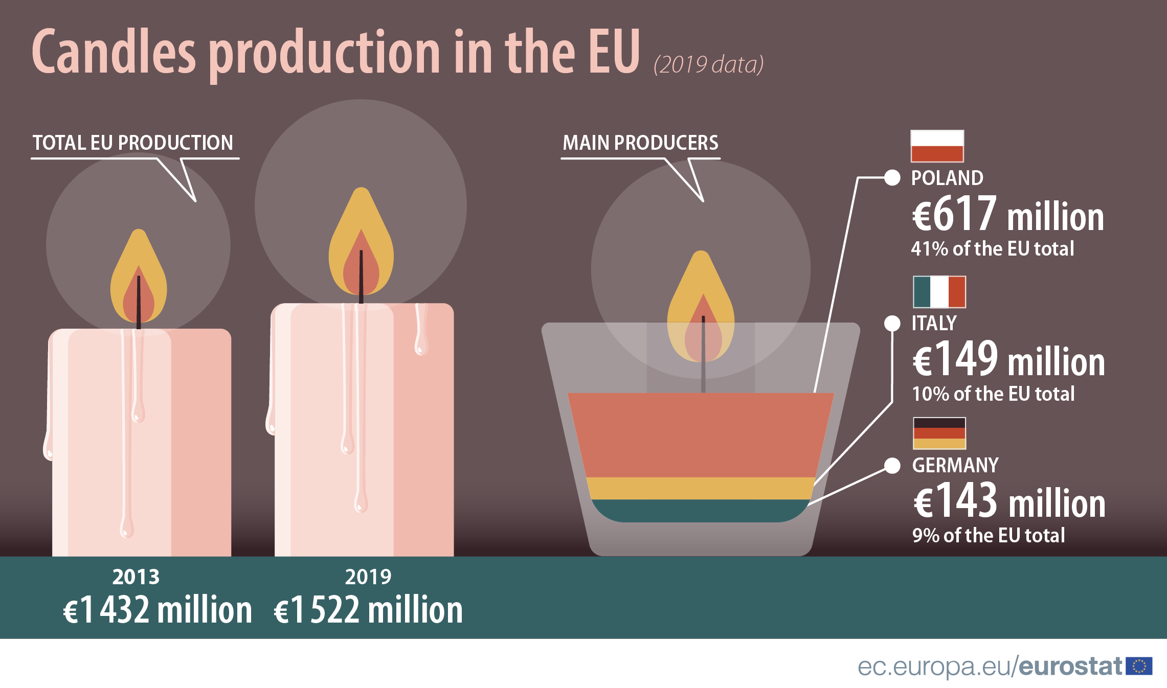 Infographic: Production of candles in the EU