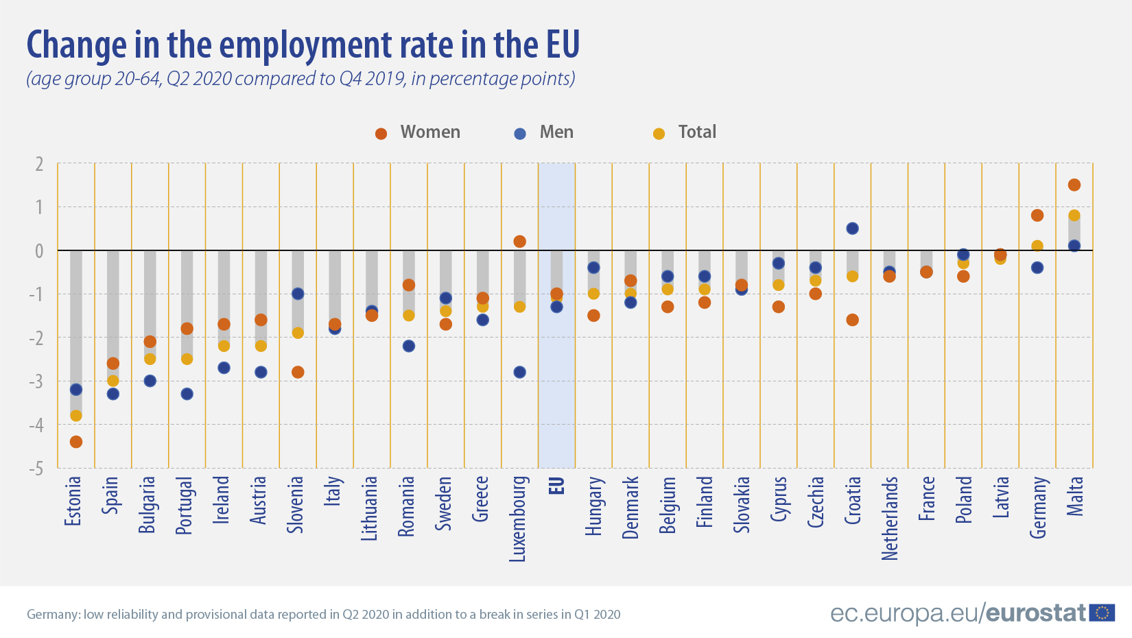Change in the employment rate in the EU