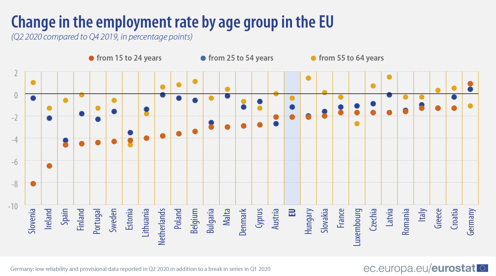 Change in the employment rate by age group in the EU