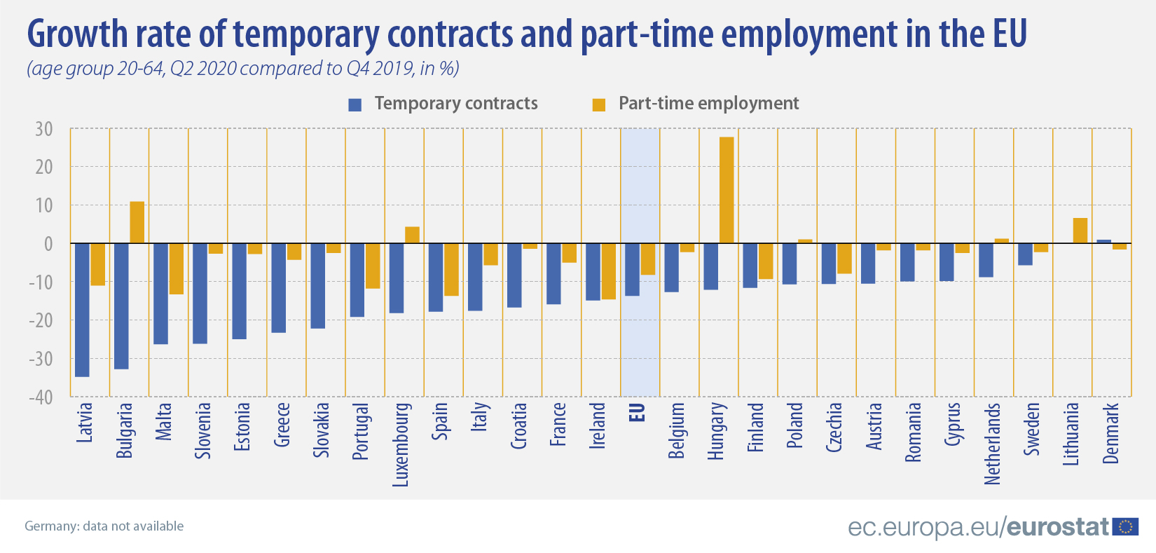 Growth rate of temporary contracts and part-time employment in the EU