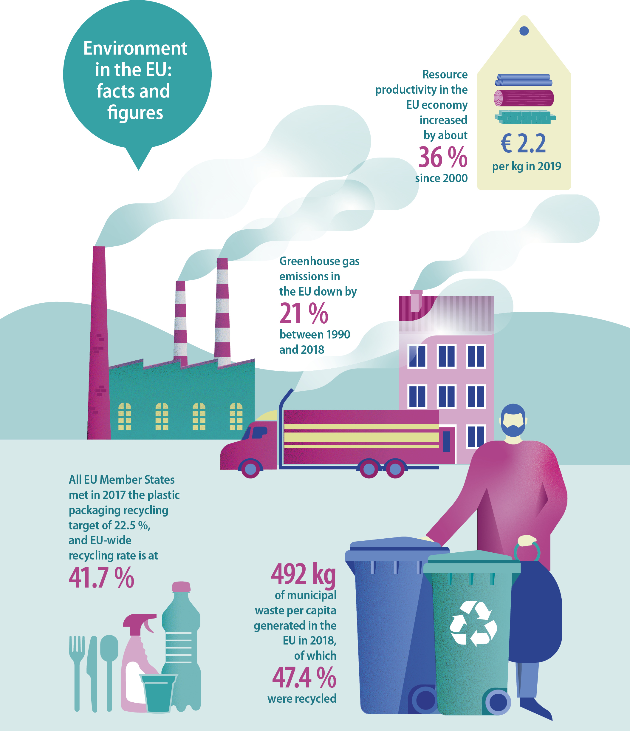 Environment in the EU: facts and figures