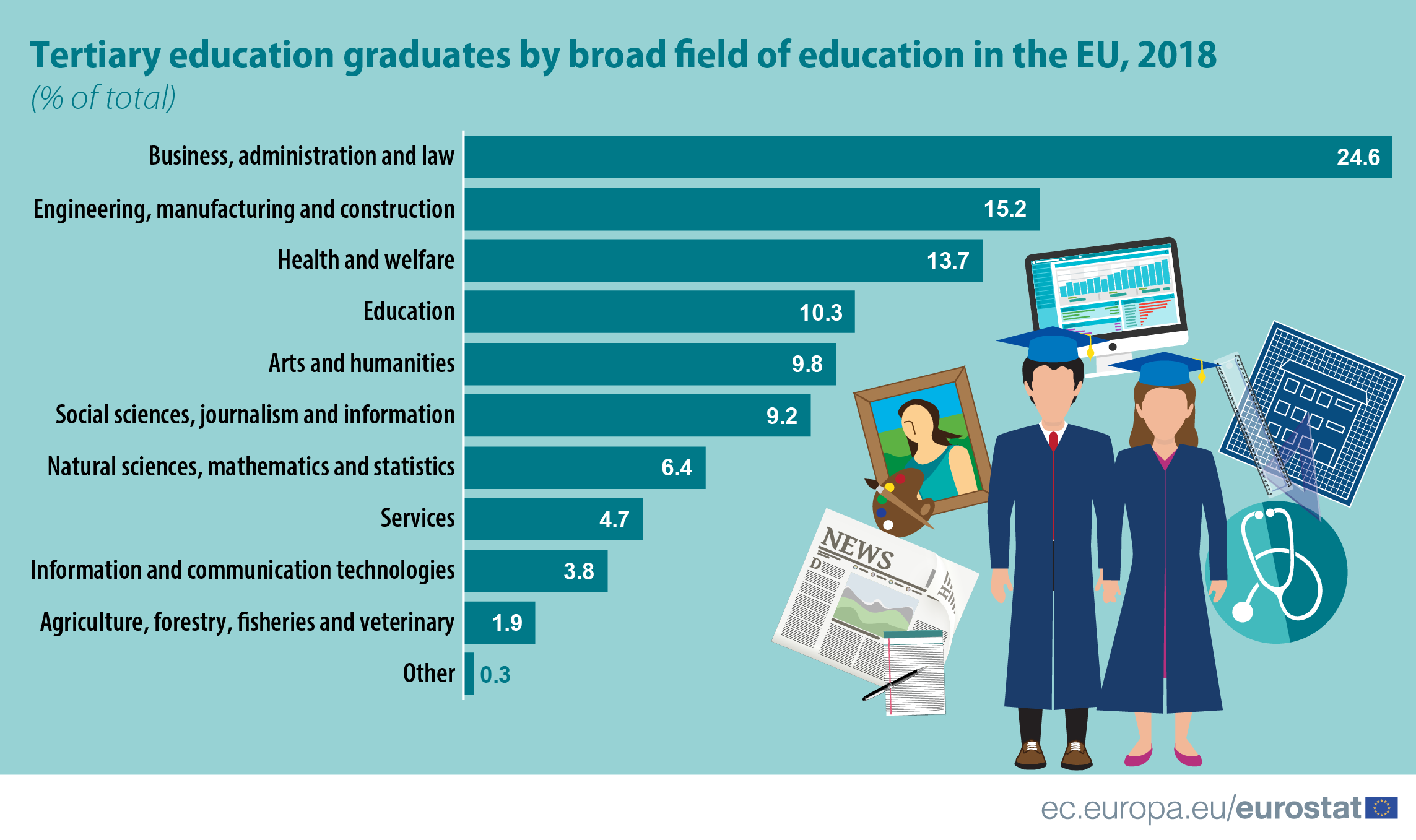 Infographic: Tertiary education graduates by broad field of education in the EU, 2018