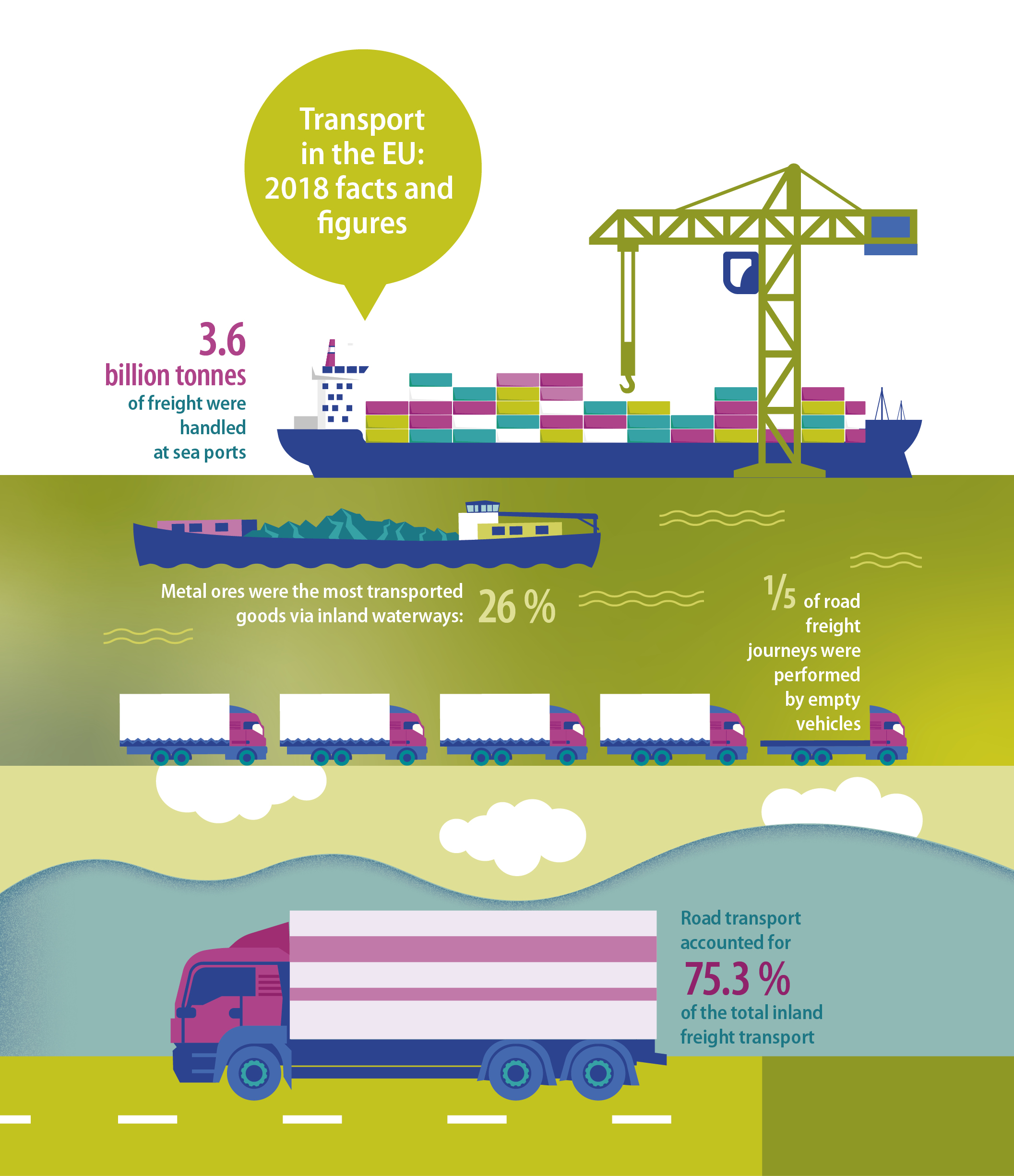 Transport in the EU: 2018 facts and figures