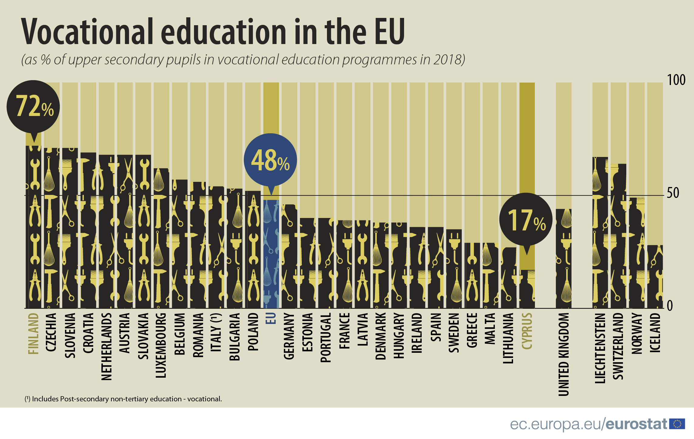 Infographic: Vocational training in the EU