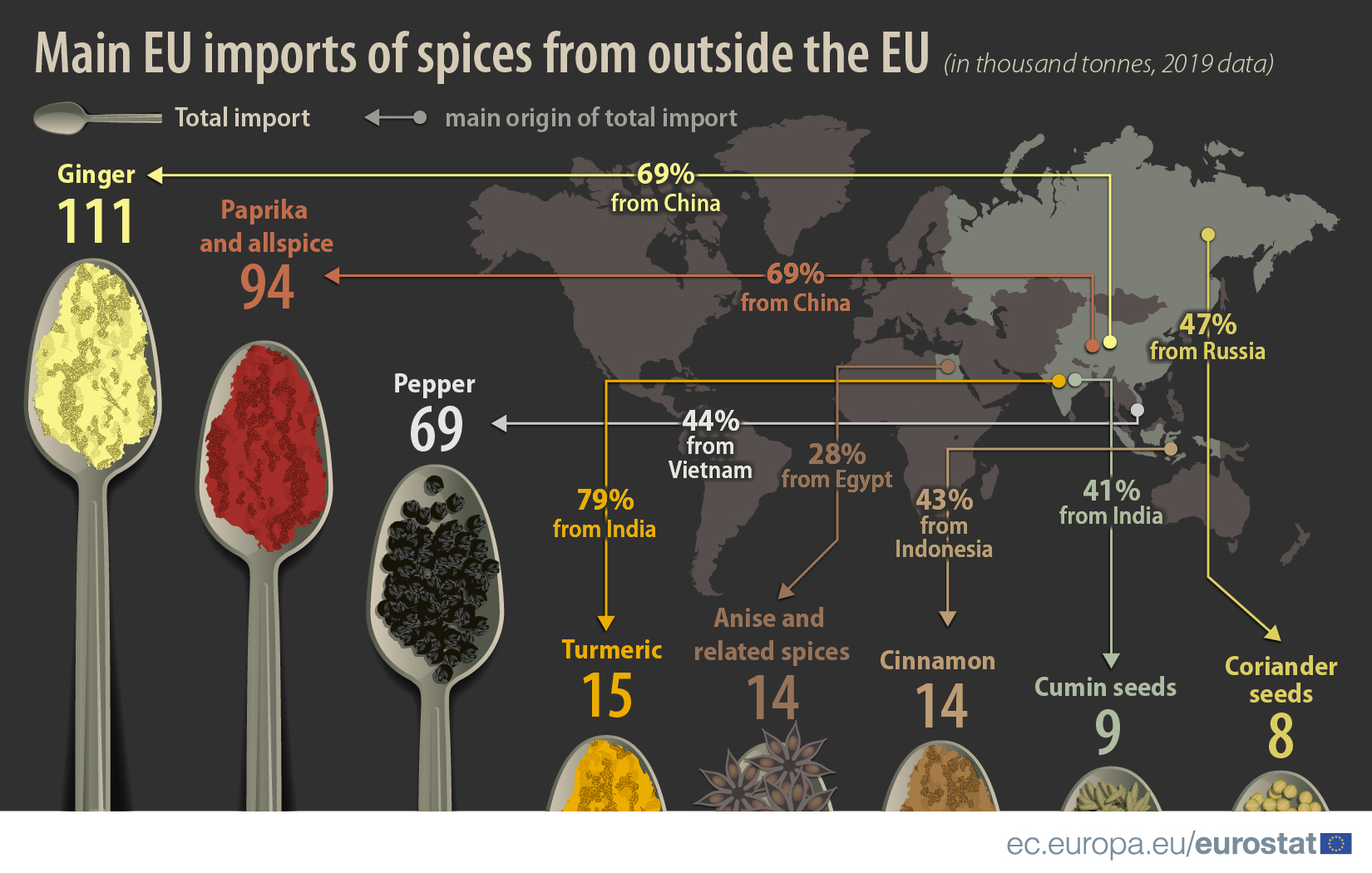 Main EU imports of spices from outside EU, 2019