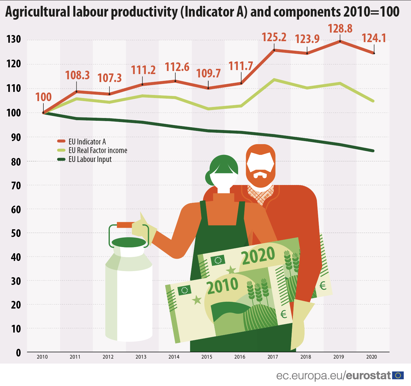 Agricultural labour productivity (Indicator A) and components 2010=100