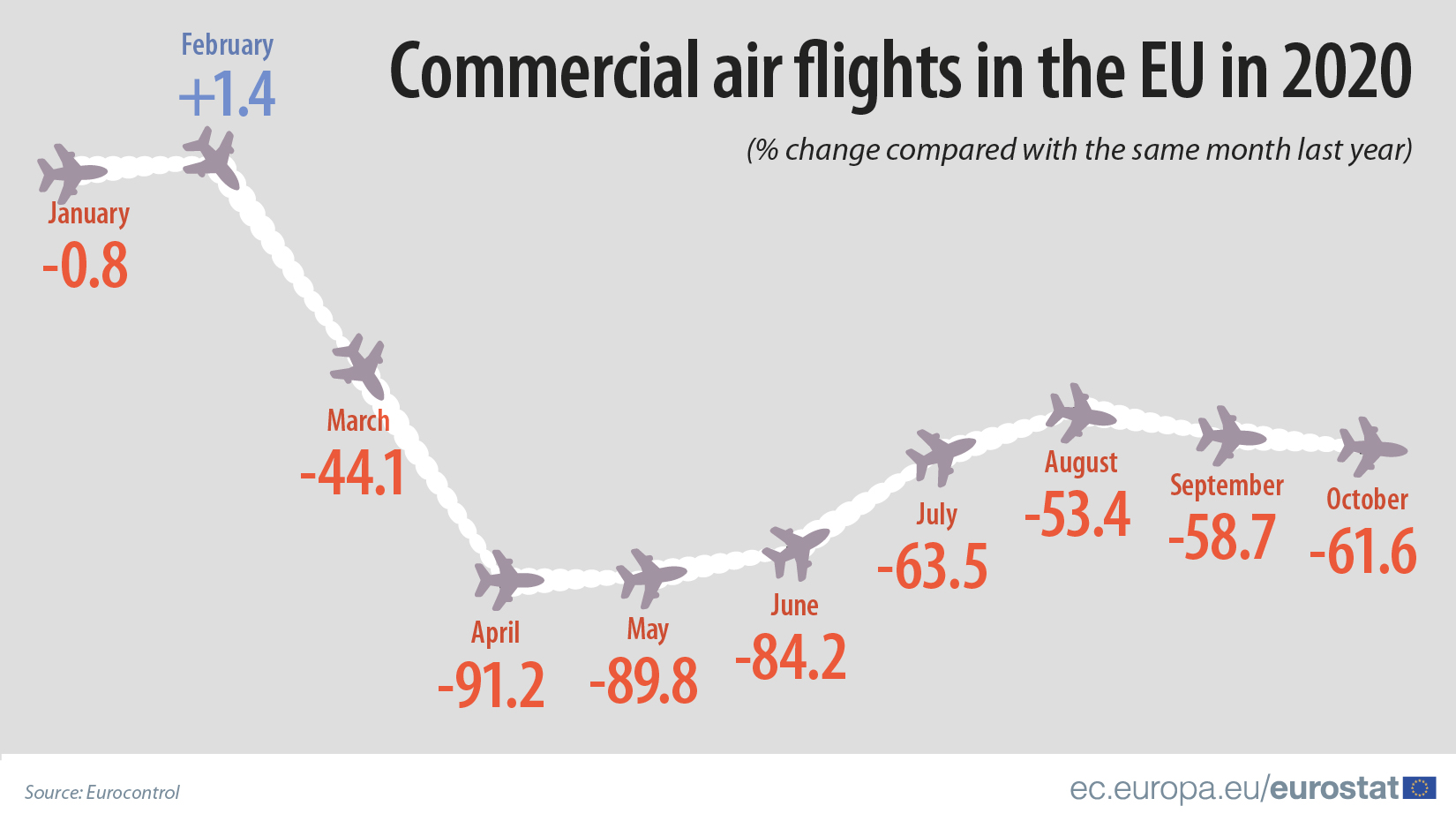 Commercial air flights in the EU in 2020 (compared with last year)