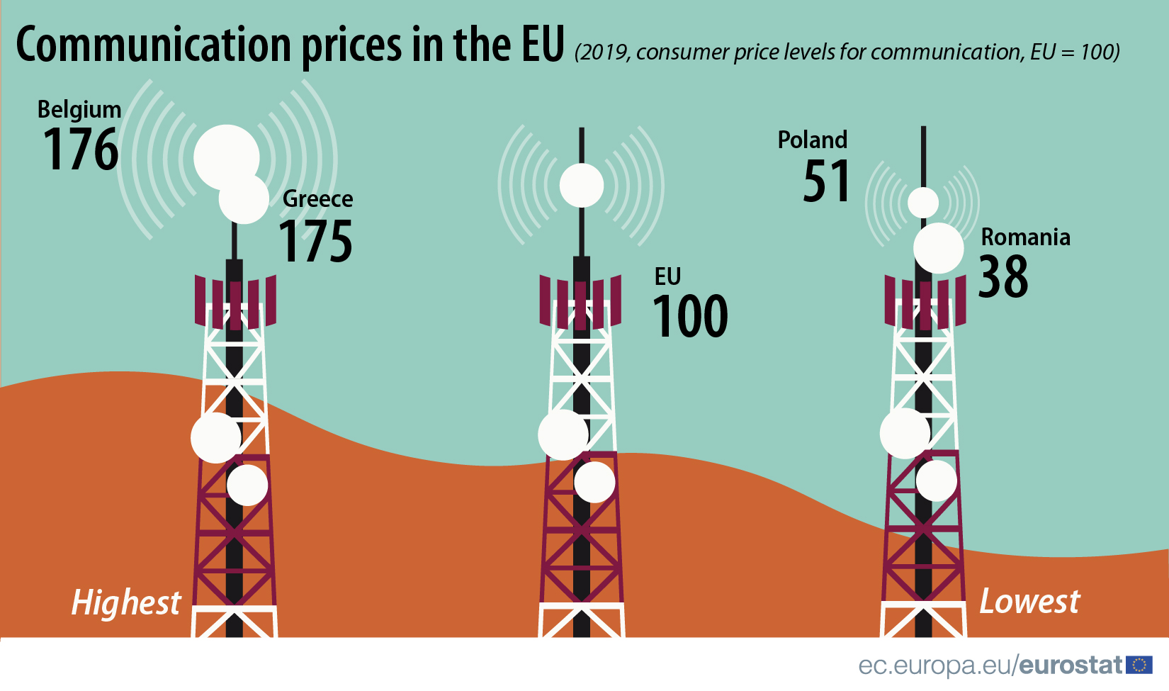 Communication prices in the EU, 2019