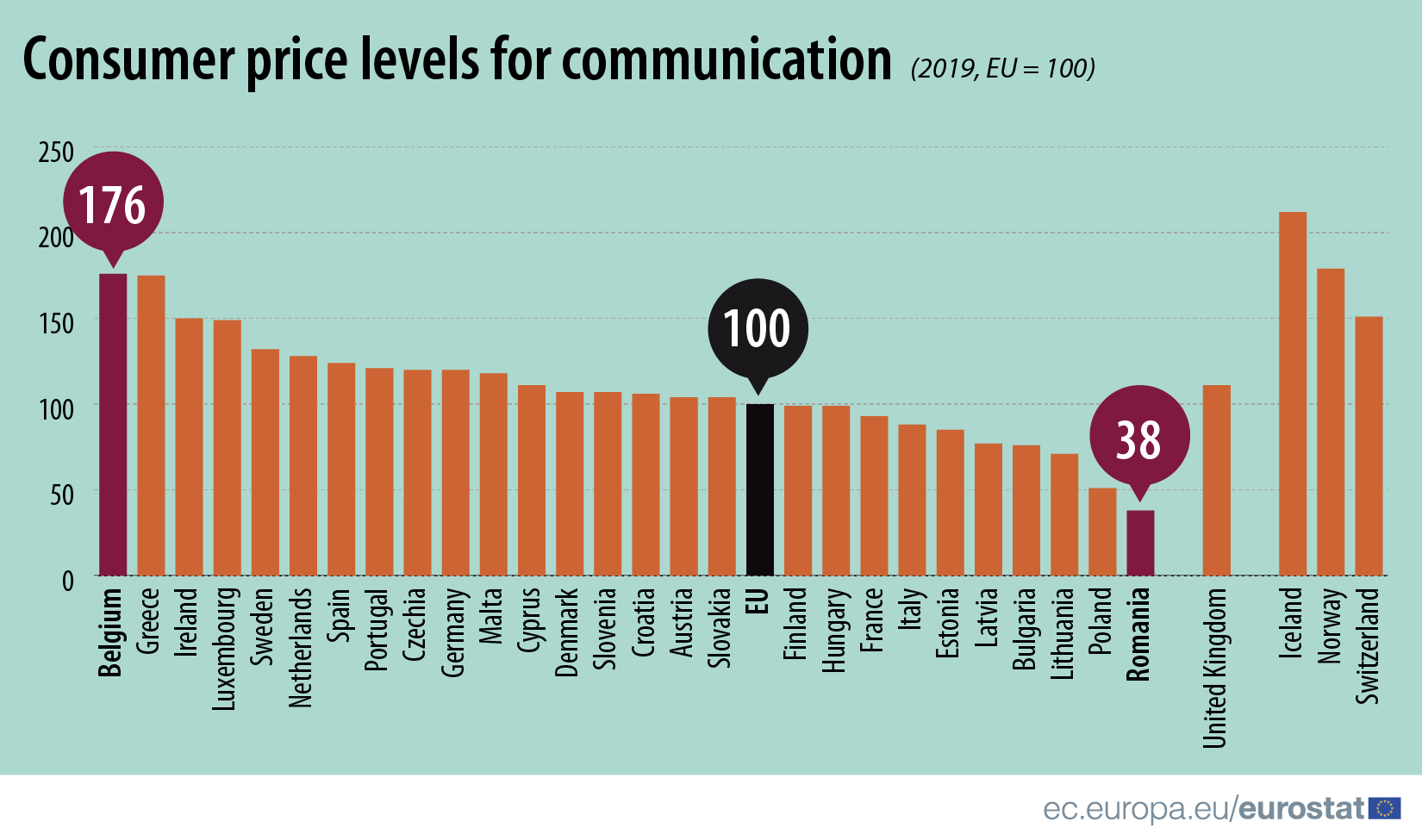 Consumer price levels for communication, 2019
