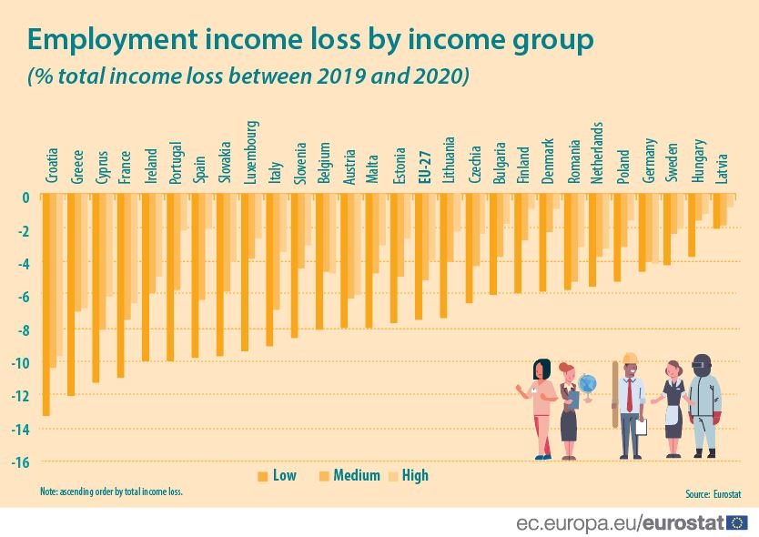 Employment income loss by income group