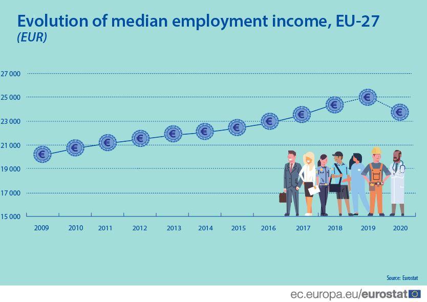 Evolution of median employment income, EU27
