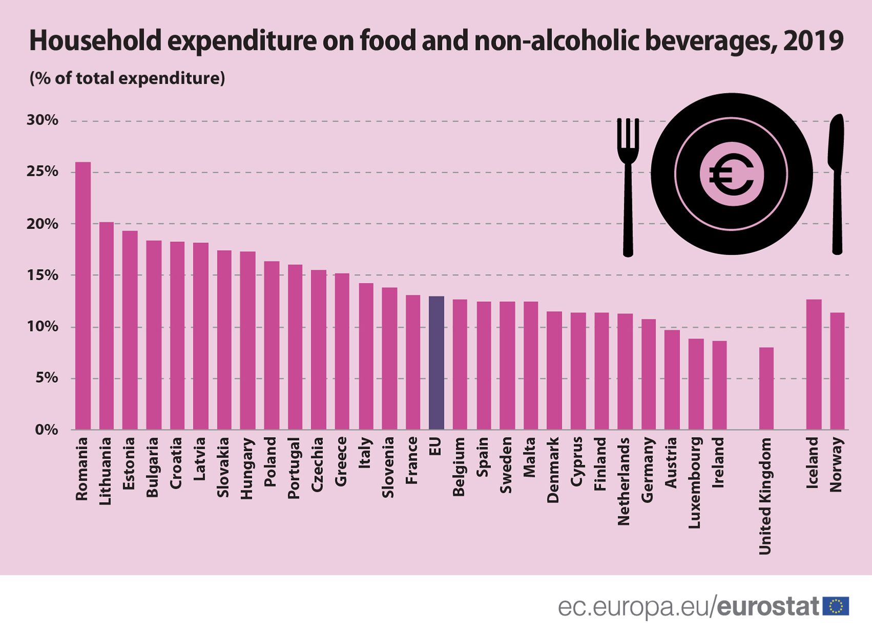 Household expenditures food