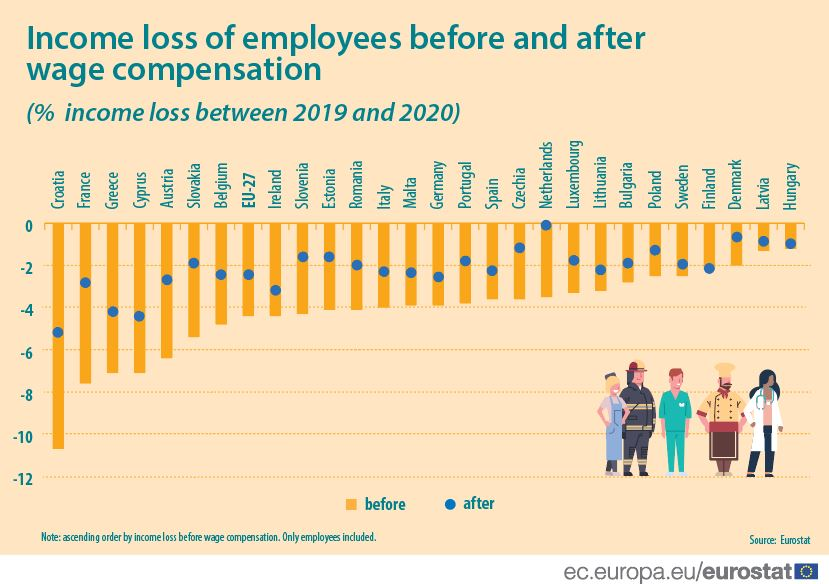 Income loss of employees before and after wage compensation
