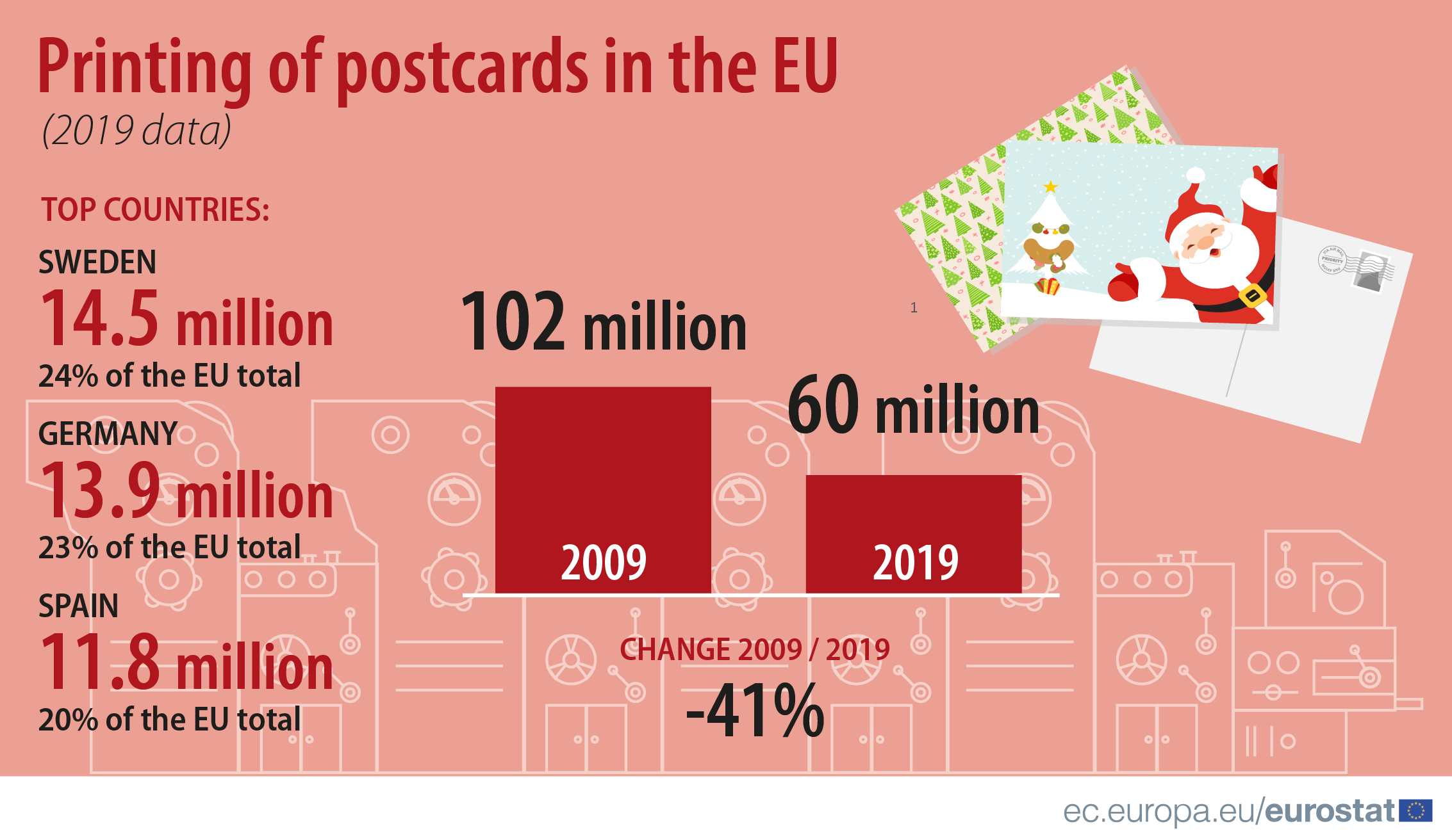 Infographic: Printing of postcards in the EU