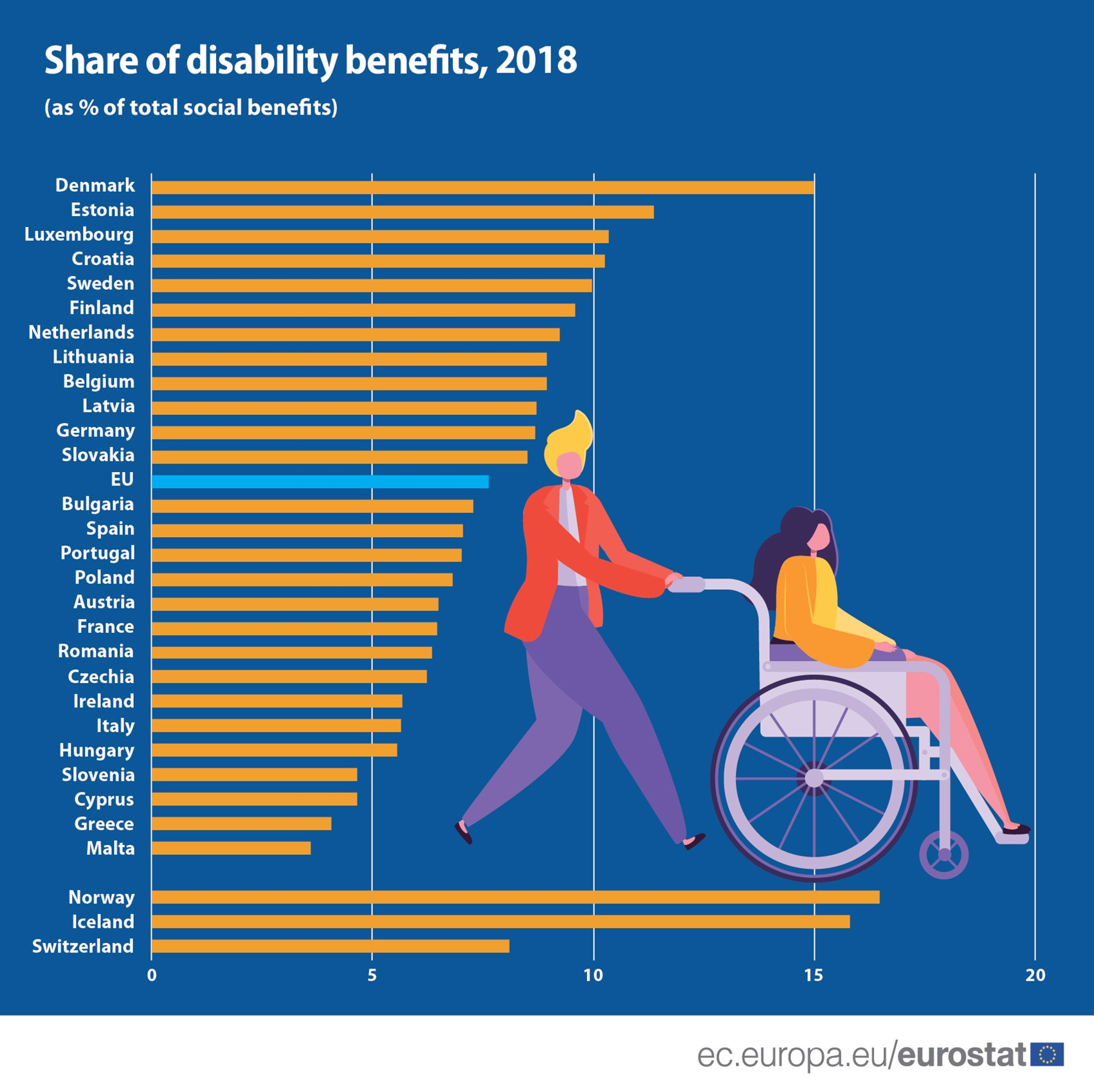 Share of disability benefits
