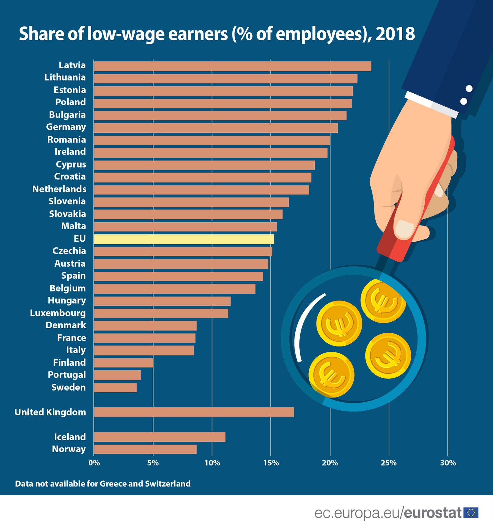 Low-wage earners