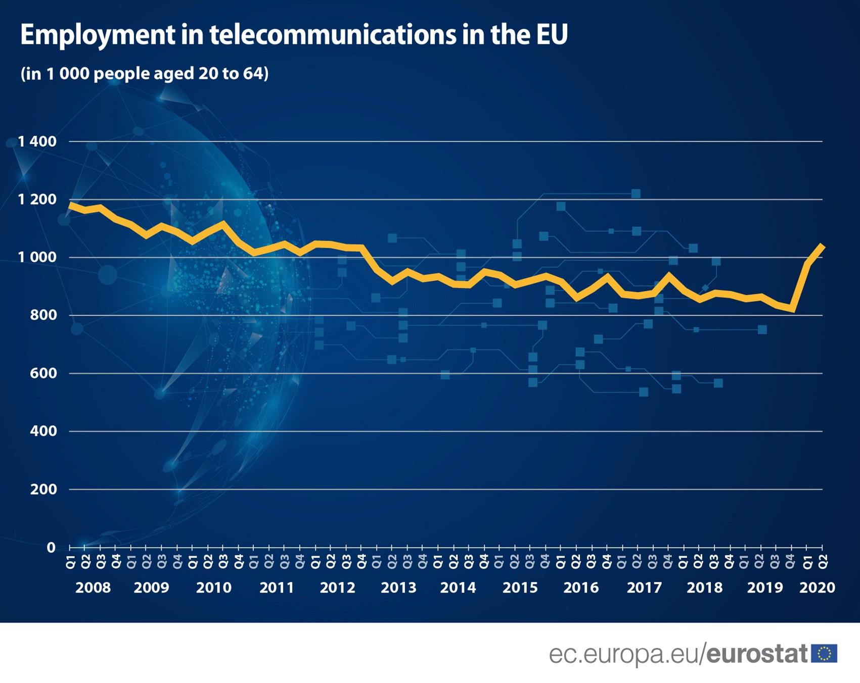 Telecommunications employment
