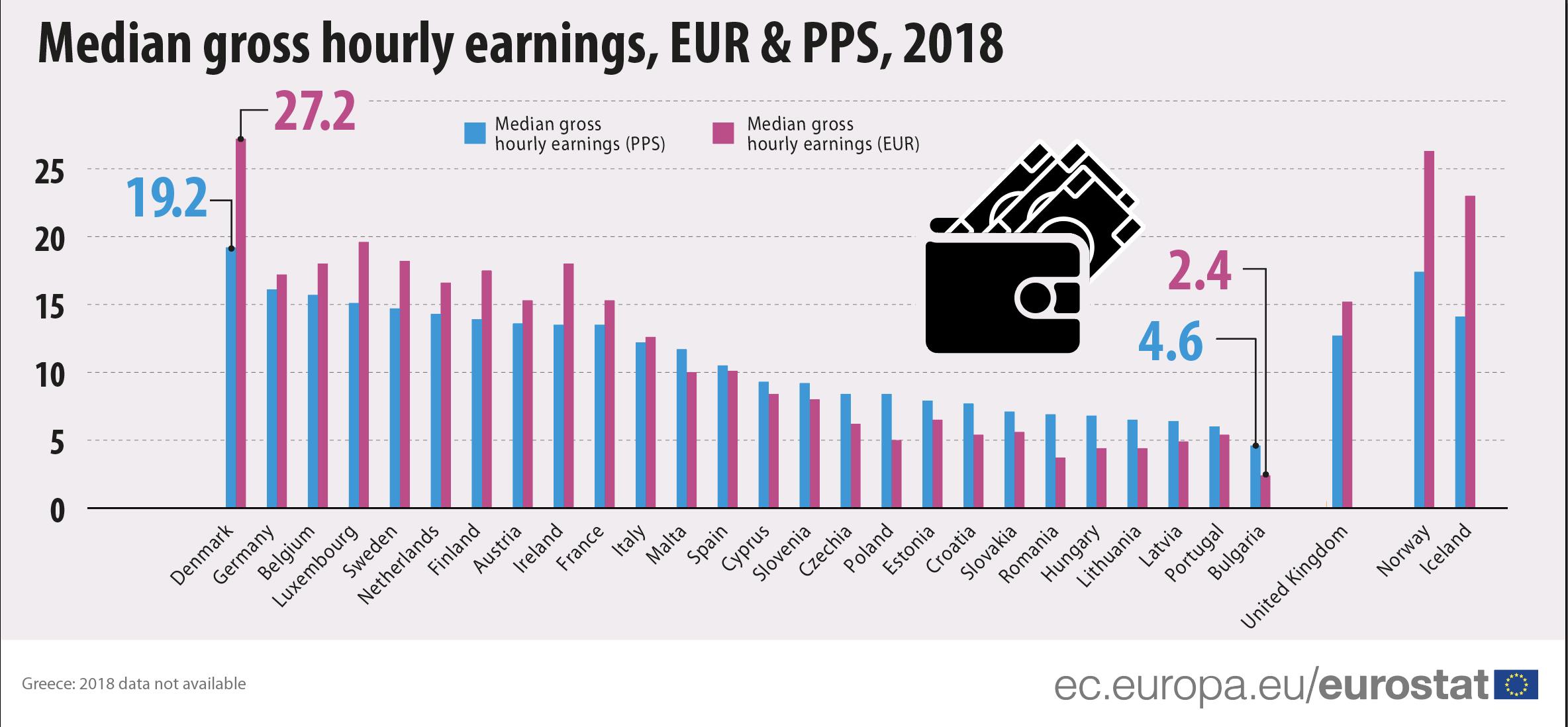 Median gross hourly earnings, EUR&PPS, 2018