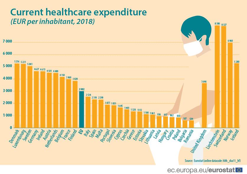 Current healthcare expenditure (EUR per inhabitant, 2018)