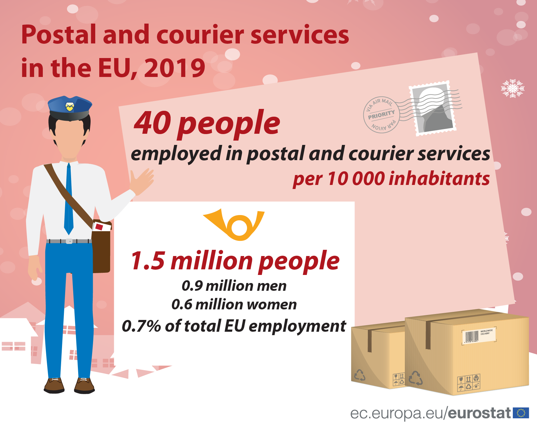 Infographic: Postal and courier services in the EU, 2019