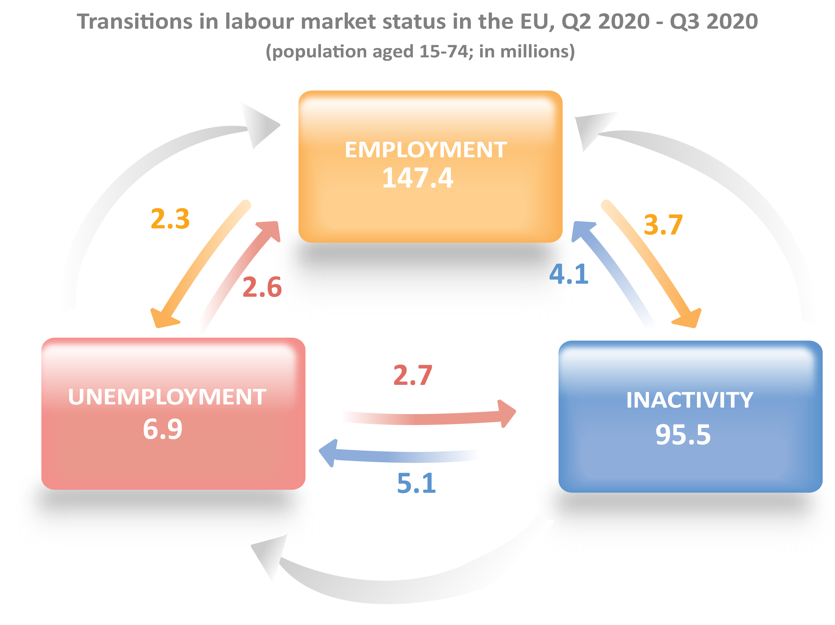 Transitions in labour market status in the EU, Q2 2020 - Q3 2020 (in millions)