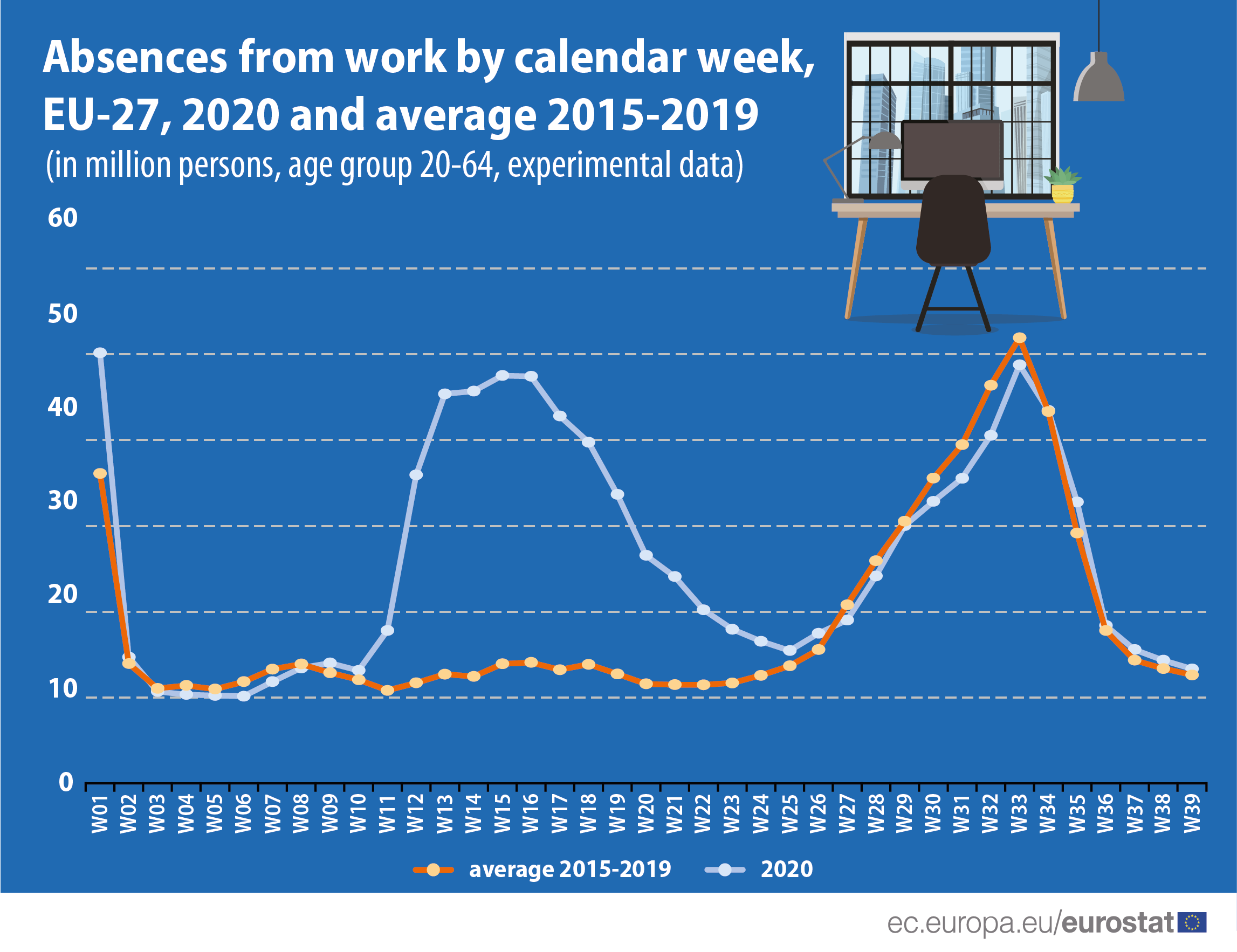 Infographic: Absences from work