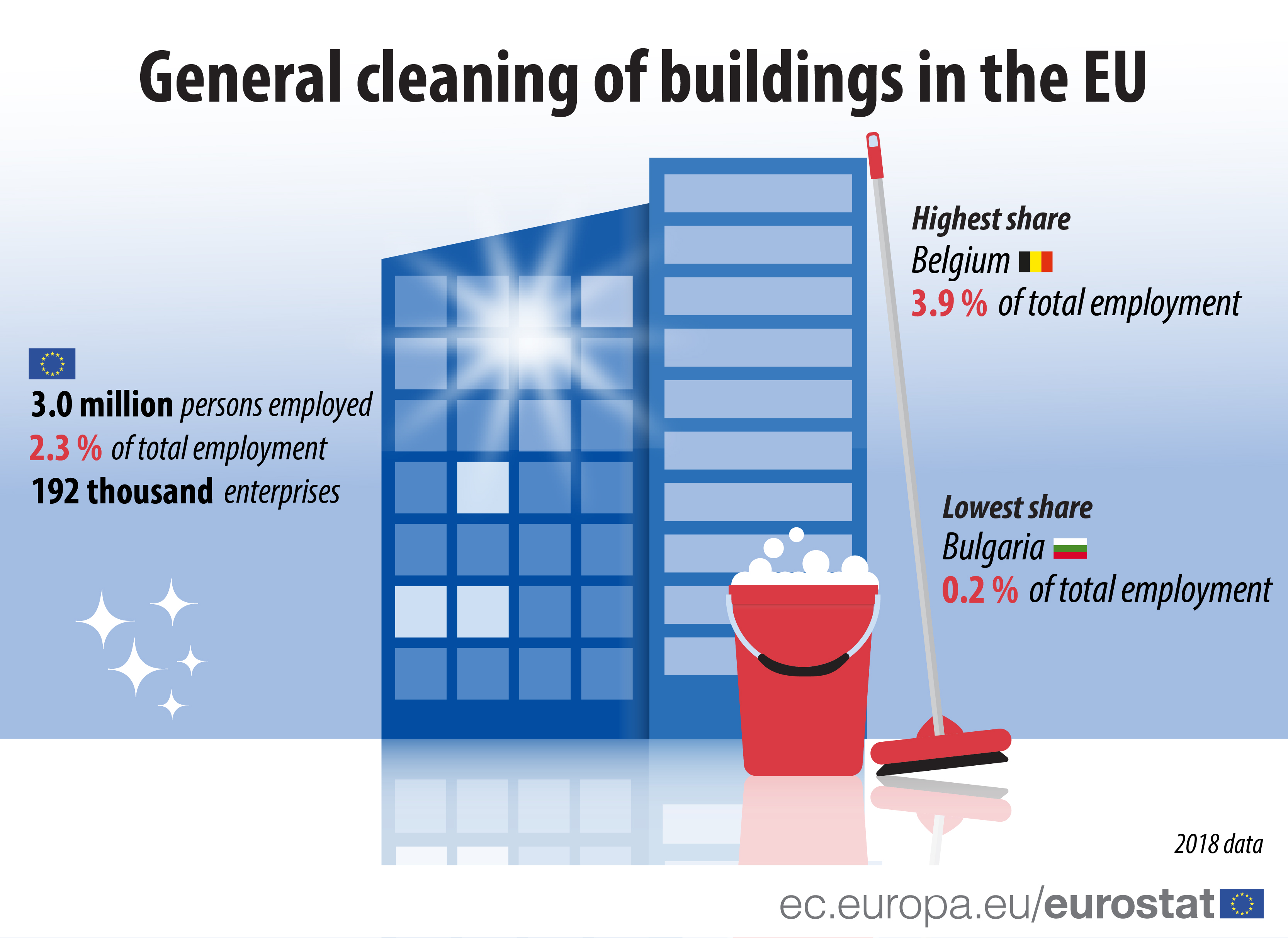 General cleaning of buildings in the EU, 2018