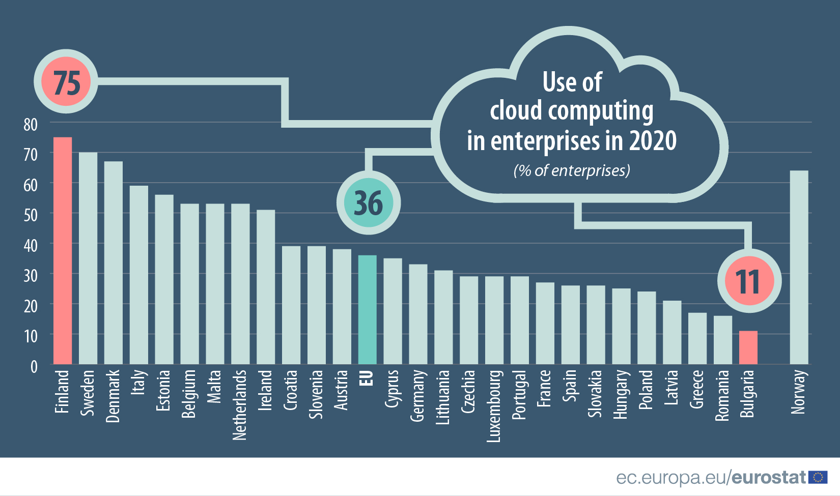 Cloud computing in enterprises in 2020