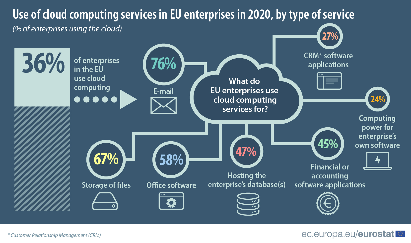 Use of cloud computing services in EU enterprises, by type of service