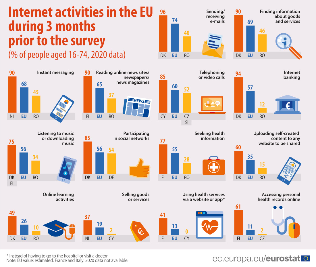 Infographics: internet activities of households in 2020