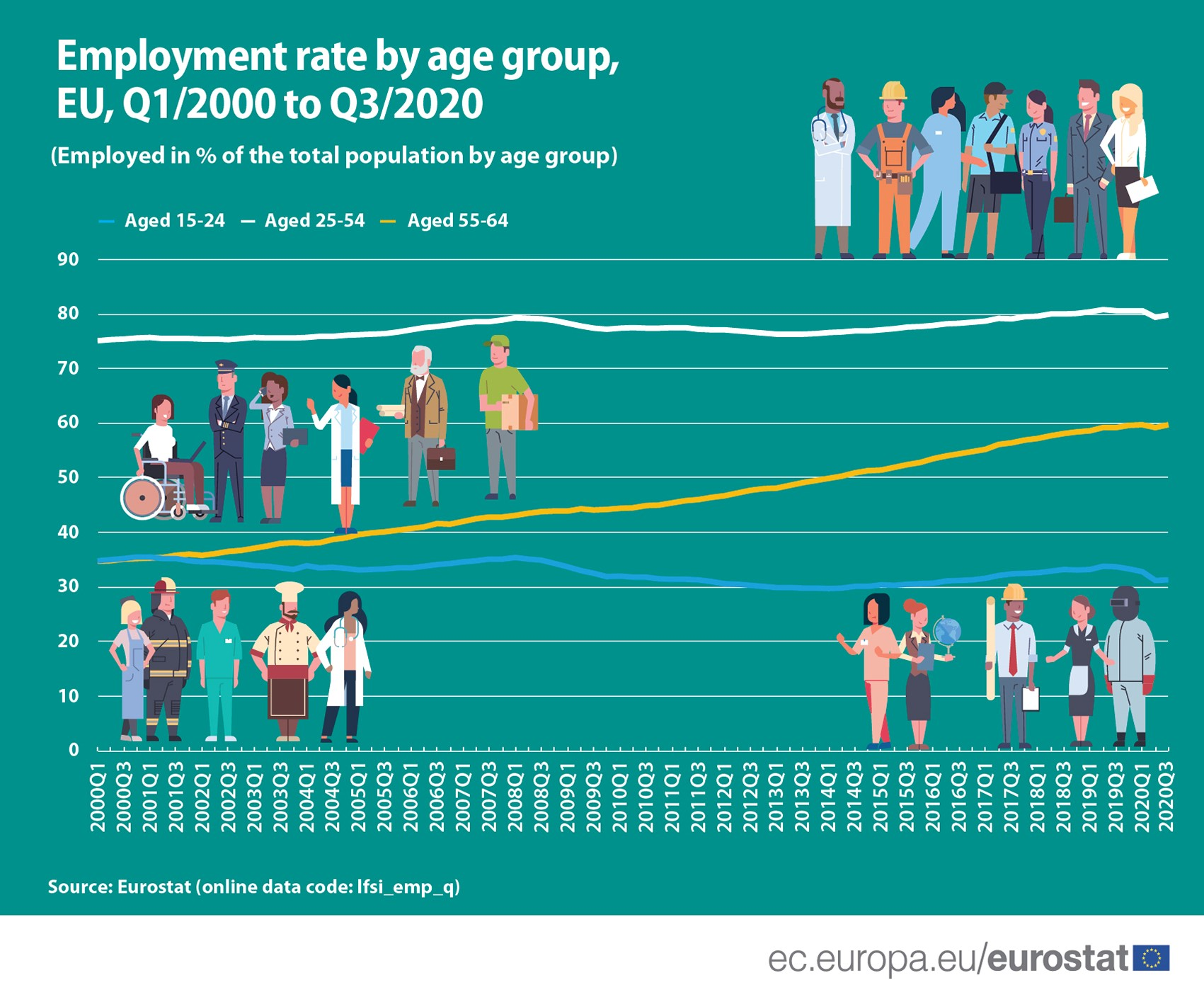 Employment rate by age group