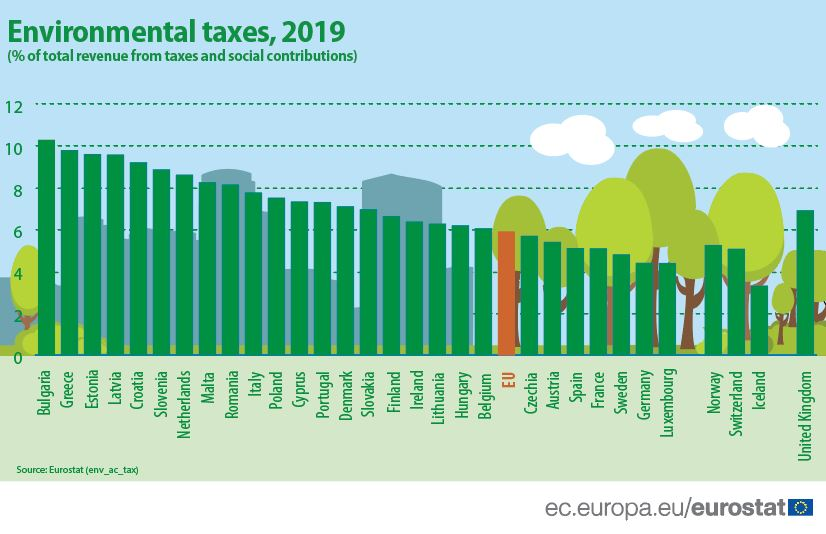 Environmental taxes as % of total revenue from taxes and social contributions, EU Member States, 2019 data