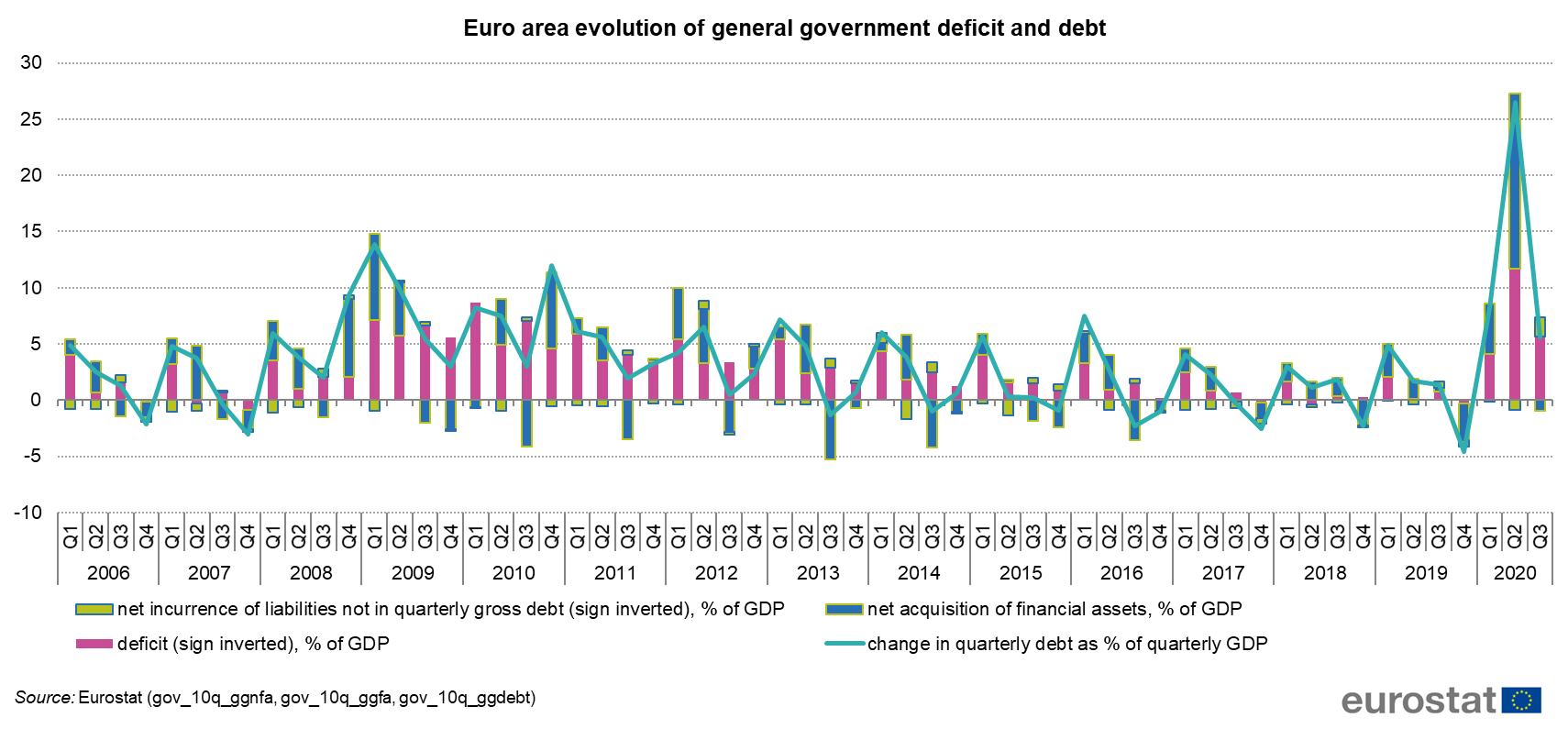 Euro area evolution of general government deficit and debt