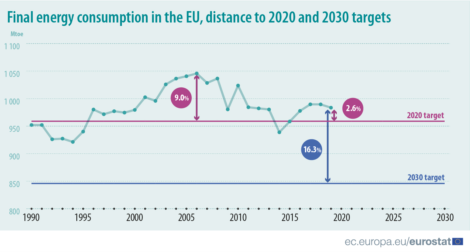 Final energy consumption in the EU, distance to 2020 and 2030 targets
