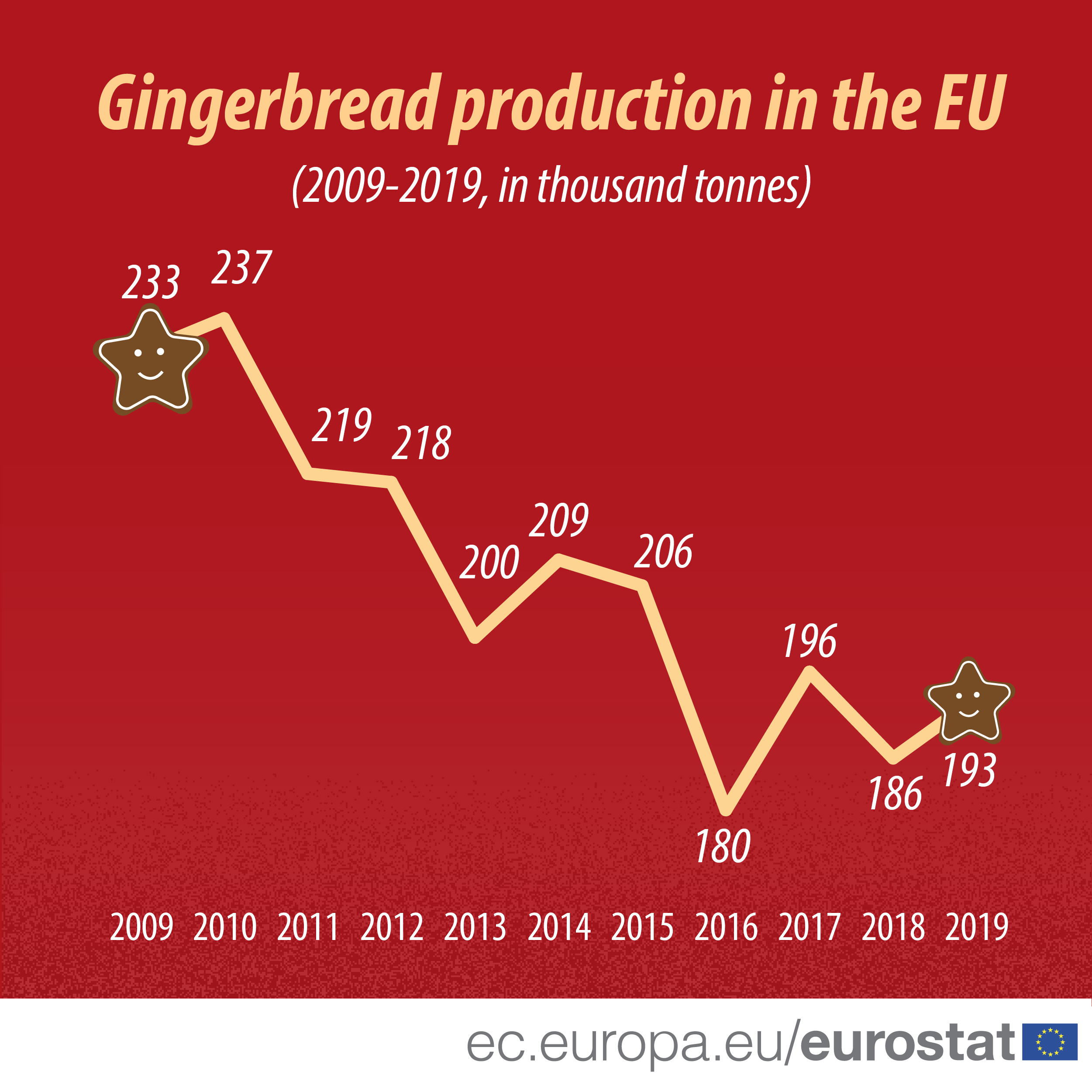 Gingerbread production in the EU, 2009 - 2019