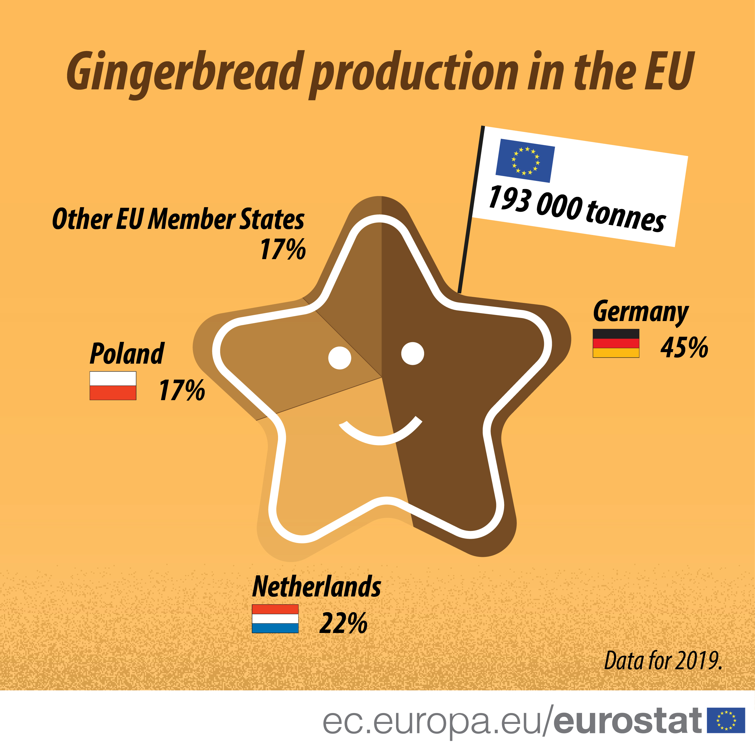 Gingerbread production in the EU, 2019